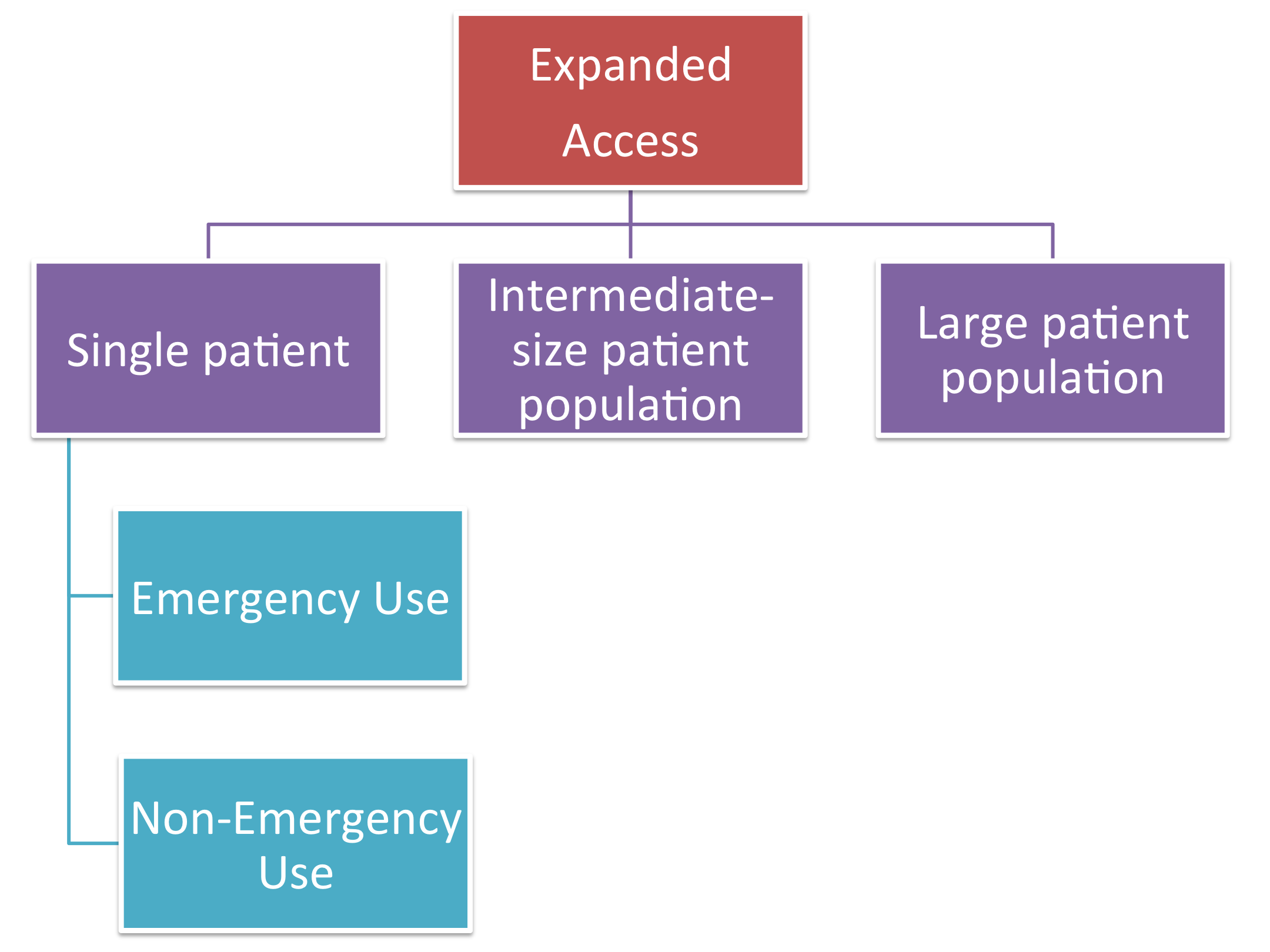Diagram for Expanded Access to Investigational Drugs
